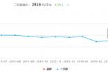 2016-04月和顺县二手房房价走势图