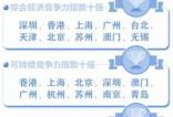 2016中国城市竞争力报告 舟山为宜居城市