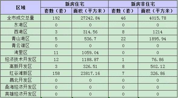 7月21日南昌新房成交238套 二手住宅成交130套