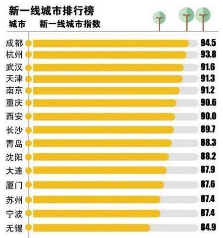 2016新一线城市排行榜公布 这样排你同意吗