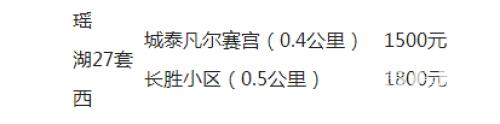 南昌地铁1号线租房租金地图