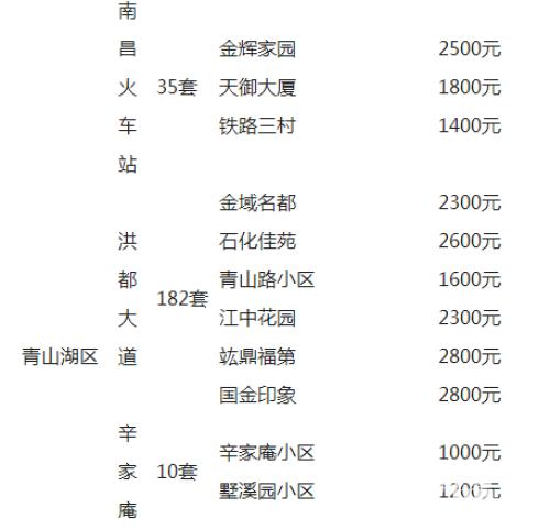 南昌地铁2号线租房租金地图