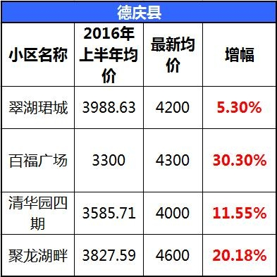最新肇庆各县市区部分楼盘价格表