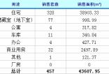 2016年12月12日济南商品房成交457套
