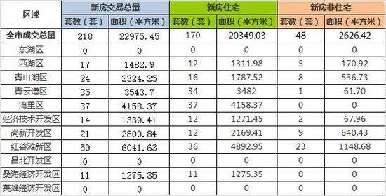 12月14日南昌市新建商品房共成交218套