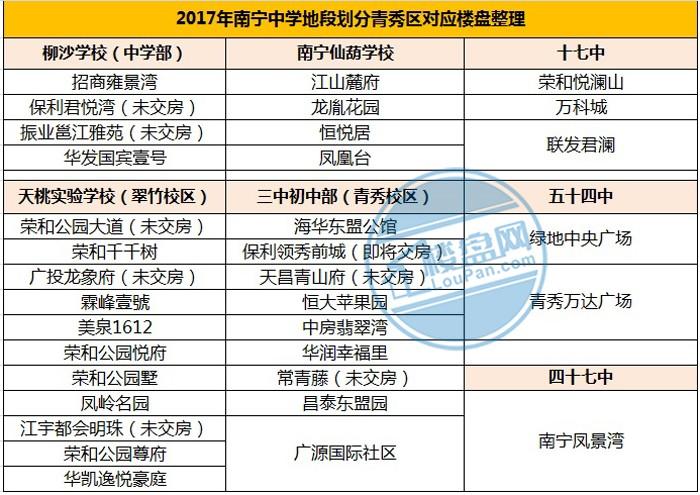 2017南宁各楼盘中学地段划分(初中版)多少保定城区有图片