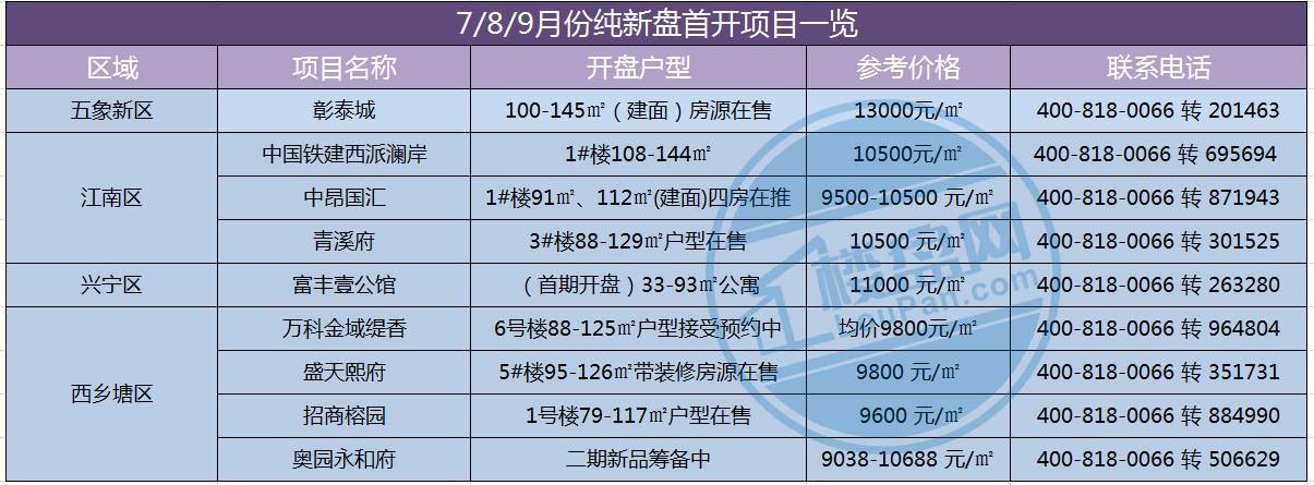 7/8/9月份纯新盘首开项目一览