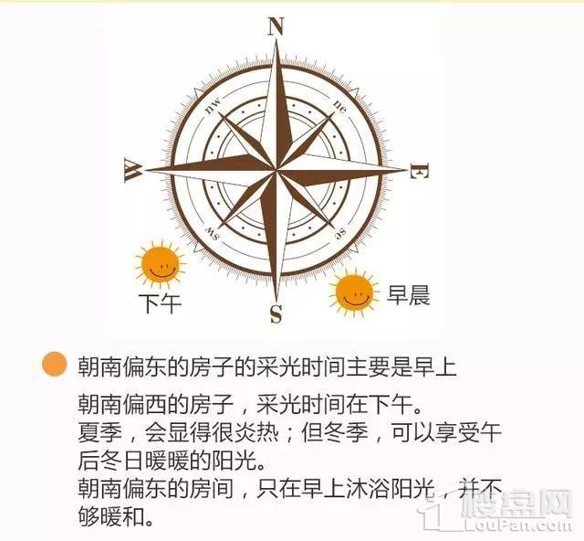 广州买房 广州买房网 广州楼盘 装修风水