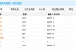 12月26日南宁商品房网签260套 住宅成交94套