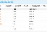 12月27日南宁商品房网签169套 住宅成交62套