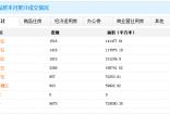12月28日南宁商品房网签266套 住宅成交130套