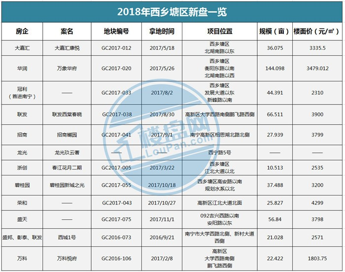 2018年西乡塘区新盘一览