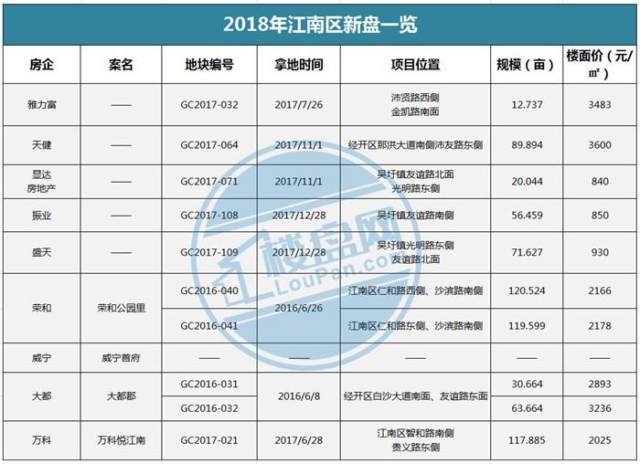 2018年江南区新盘一览