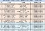 公示   绛县(2014-2017年)商品房预售许可证发放名单