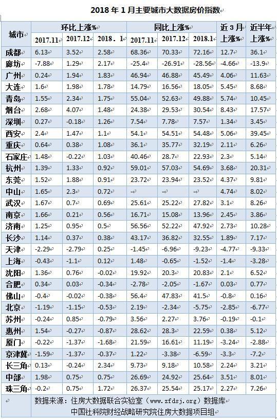 一线城市房价增速持续降低 与二三四线城市价差将缩小