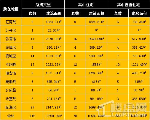 【热点】3月13日温州房产网签共115套成交面积12550.29㎡