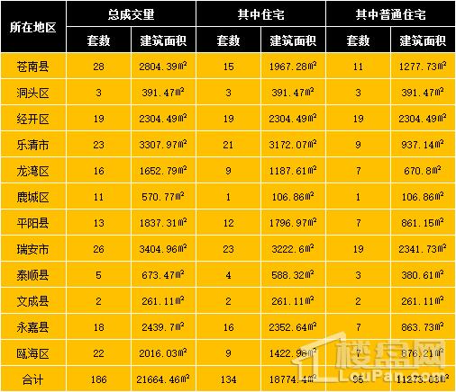 3月14日温州房产网签共186套成交面积21664.46㎡