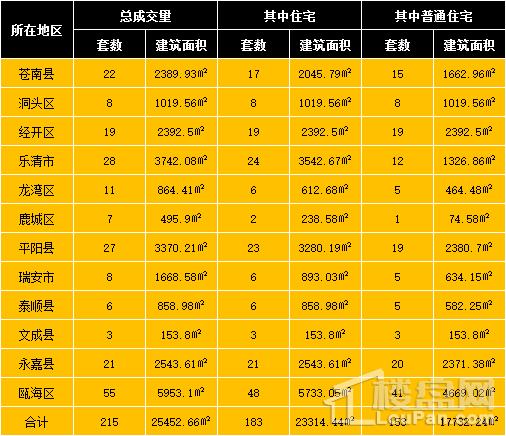 3月15日温州房产网签共215套成交面积25452.66㎡