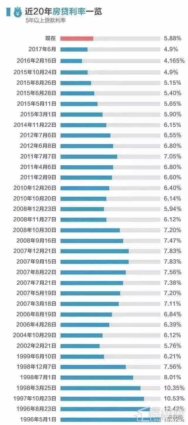 近20年房贷利率