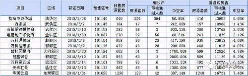 摇号人数万人以上楼盘中签率统计(统计截至3月底)