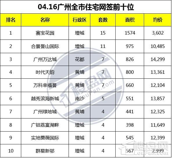 网签数据,广州网签数据,广州房产成交