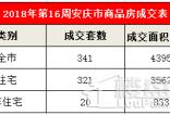 4.15-4.21安庆市区住宅成交321套 环比下跌3