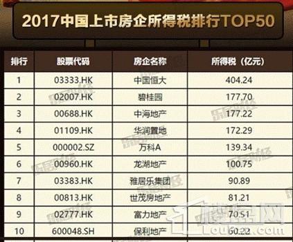 2017中国上市房企纳税榜揭晓 中国恒大404亿