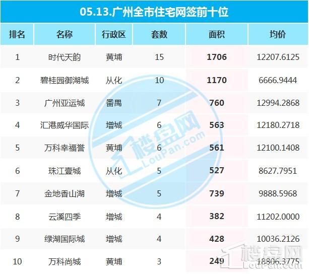 广州新房房价,广州增城买房,广州增城房价,广州网签数据