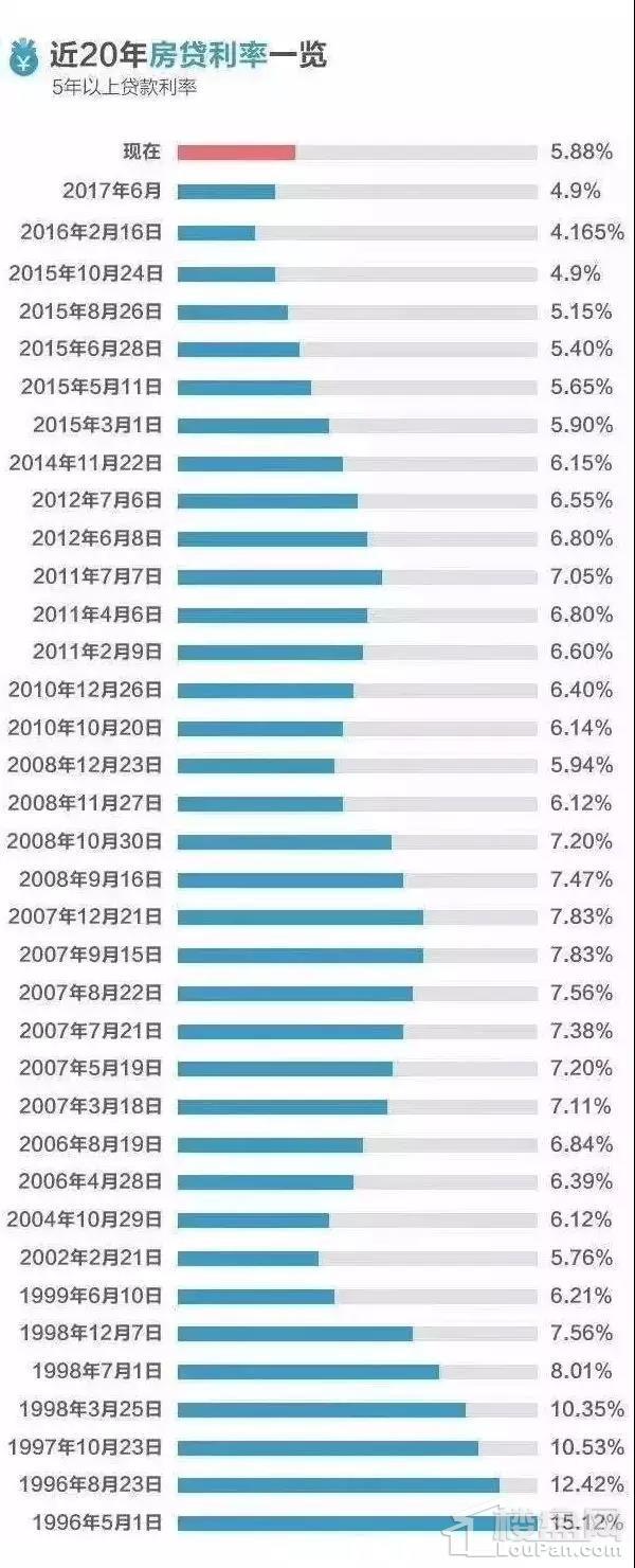 20年房贷利率