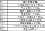 杭州租房市场:出台蓝领公寓租赁管理办法