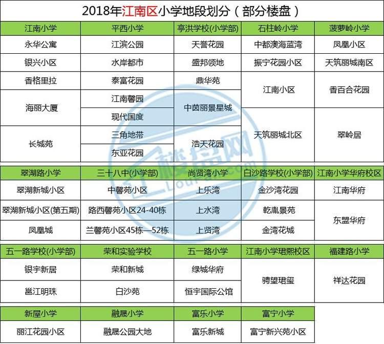 2018江南区小学地段划分