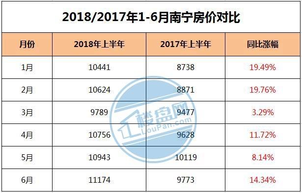2018年南宁房价走势图