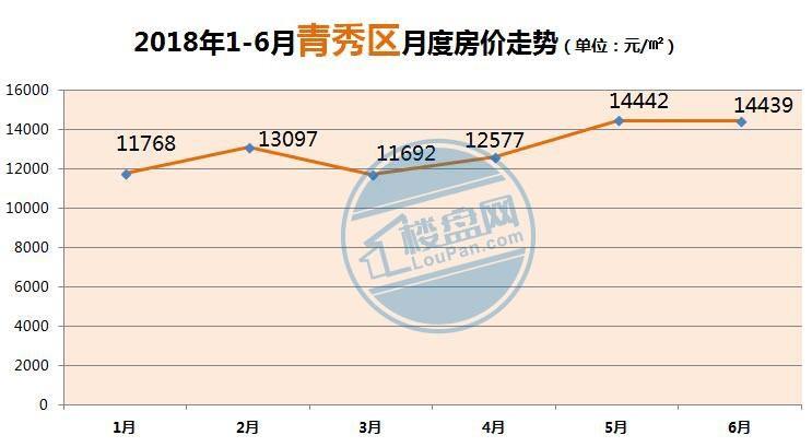 2018青秀区房价走势图
