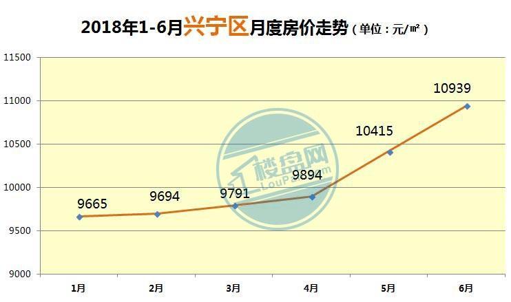 2018兴宁区房价走势图