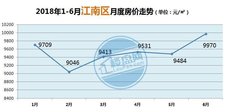 2018江南区房价走势图