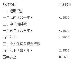 重庆农村商业银行最新首套房贷款利率查询