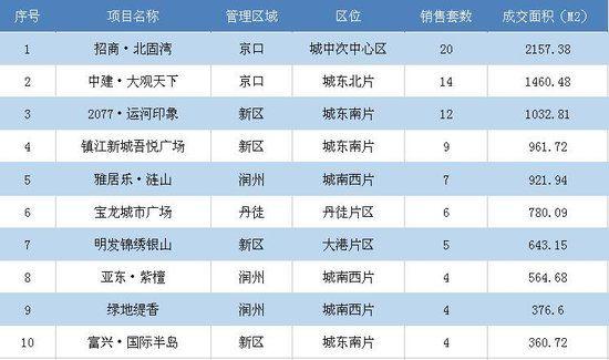 12月28日镇江市区新房共成交142套