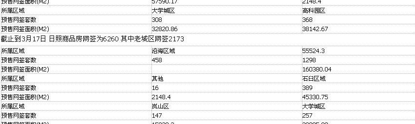 截止到3月17日 日照商品房网签为6260 商品