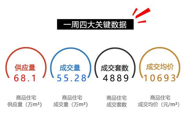3.19—3.25重庆一周楼市数据全览