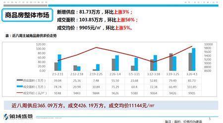 重庆一周楼市:住宅成交上涨78% 巴南成交位居第一
