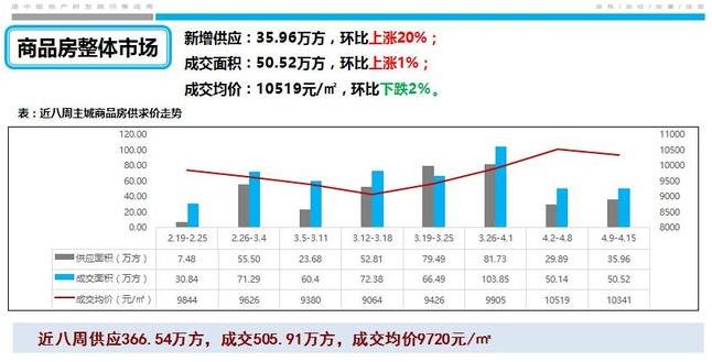 上周主城住宅市场新增供应环比涨58% 成交面