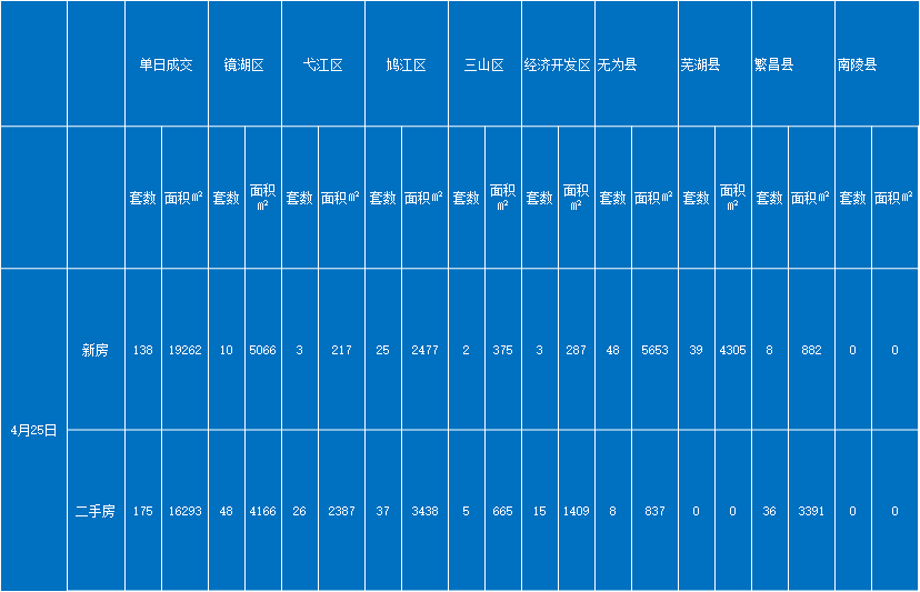 数据|4月25日芜湖一、二手房成交行情播报