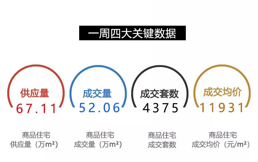 4.23-4.29重庆楼市情况一览