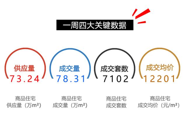 4.30-5.6重庆楼市情况一览