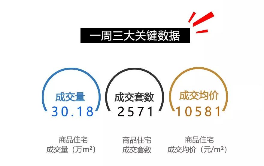 5.7—5.13重庆楼市情况一览 土地成交上涨