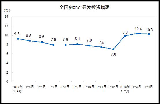 统计局:1-4月全国房地产开发投资同比增10.3