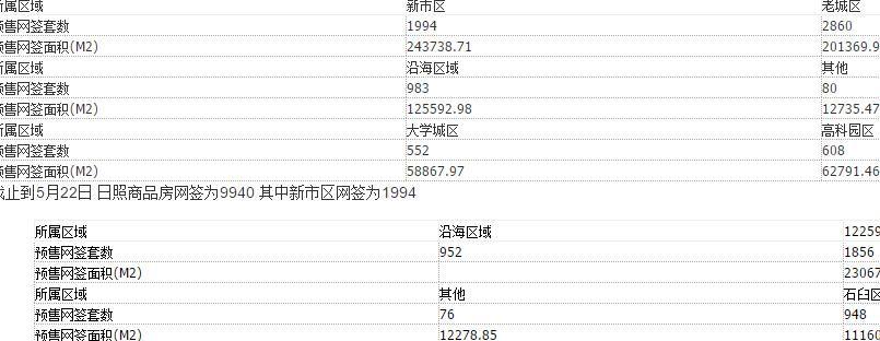 截止到5月22日 日照商品房网签为9940 其中