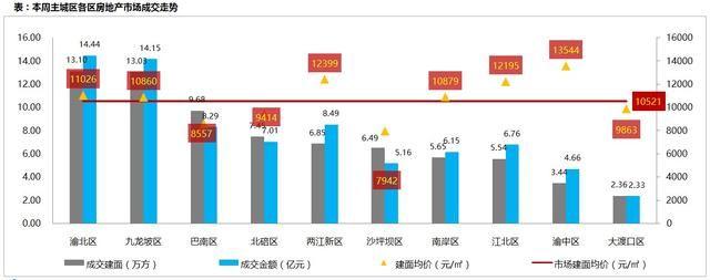 上周主城楼市新增供应78.66万方 环比上涨86%