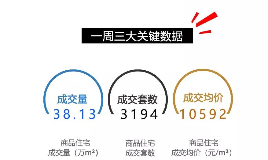 5.21—5.27重庆楼市情况一览