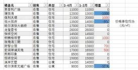 哈尔滨道里区4月房价涨了没有?